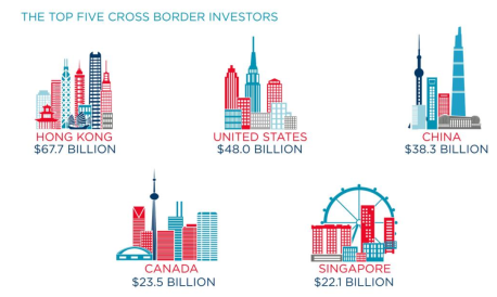 2017 Top Cross Border Investors
